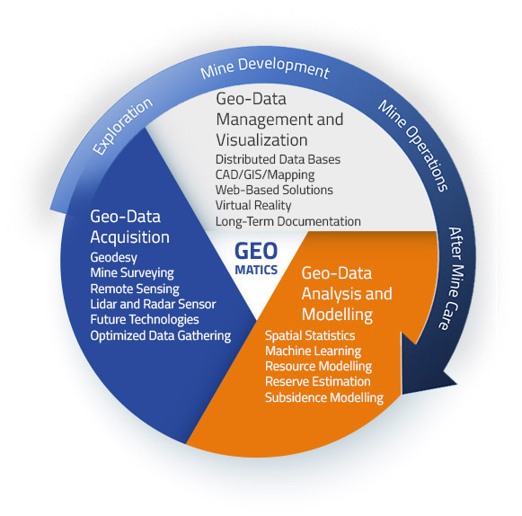 the content of geomatics